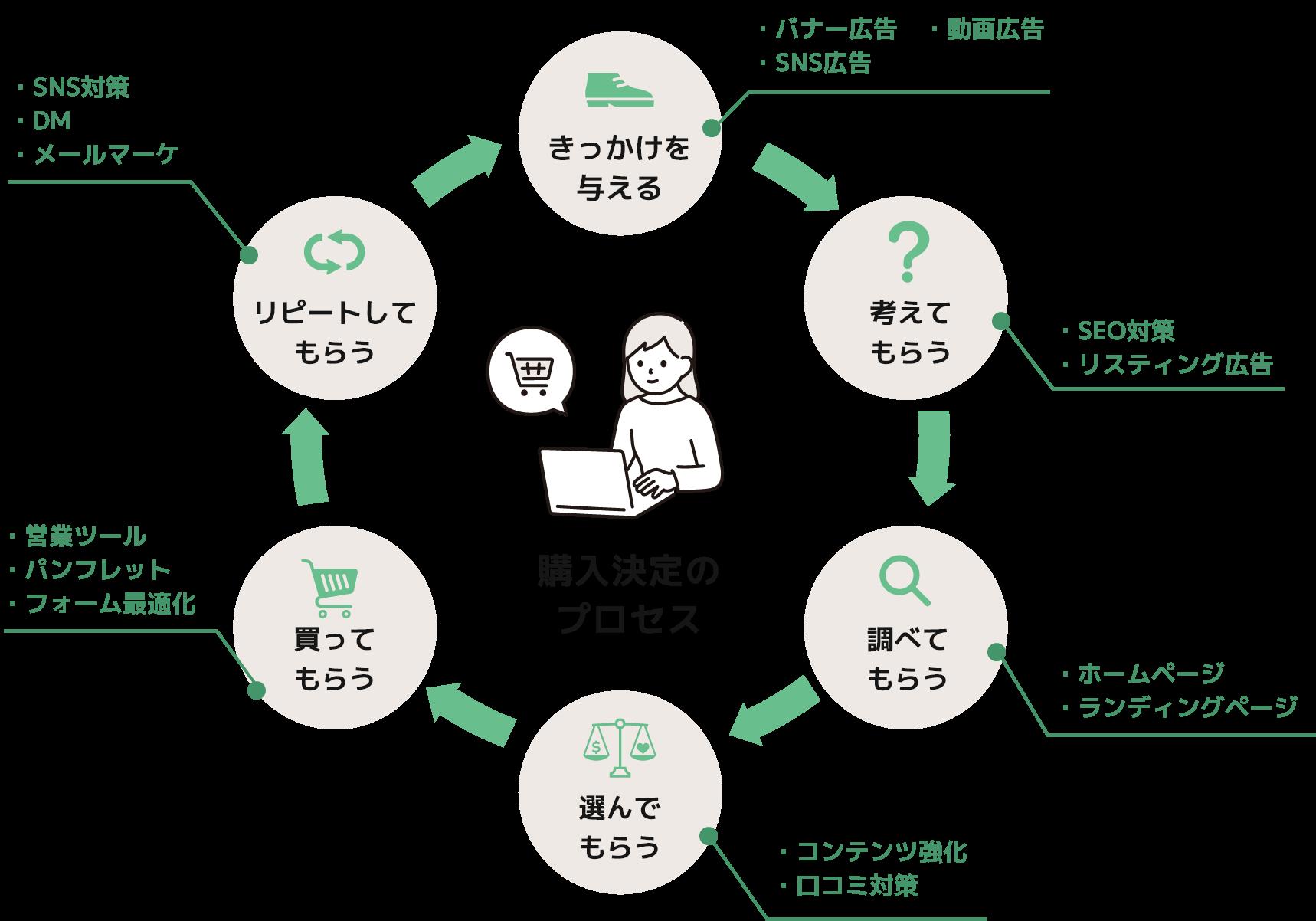 購入決定のプロセス